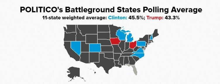 Politico US election poll